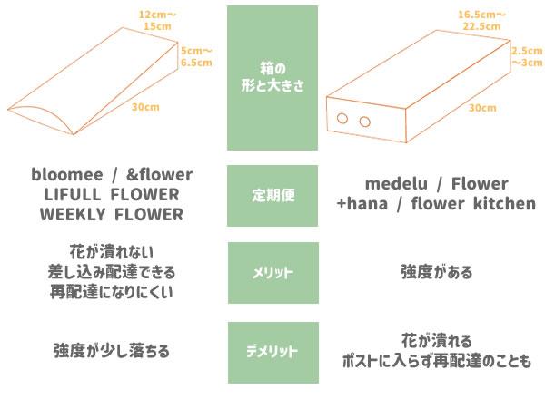 お花のポスト配送で使われる箱の種類