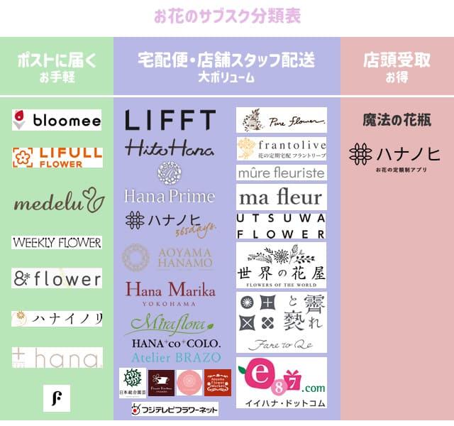 お花のサブスク(定期便)32社の分類表