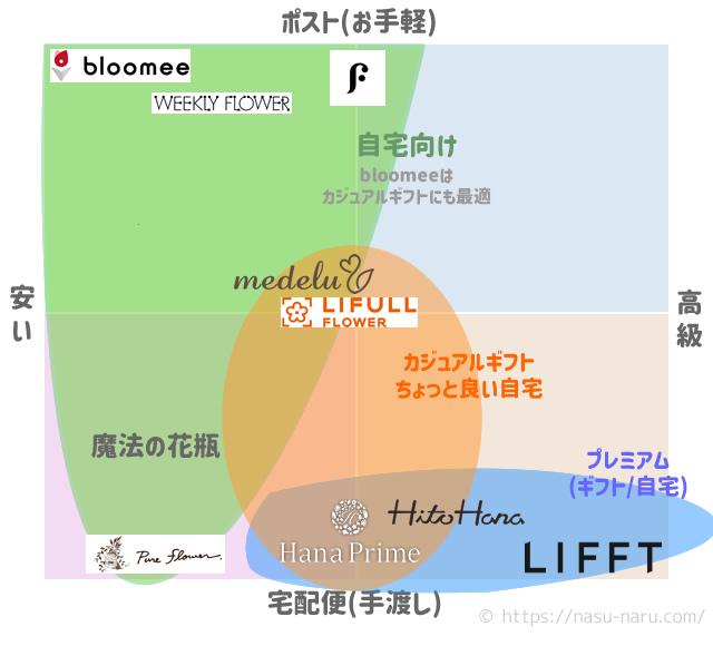お花の定期便21社の比較マップ
