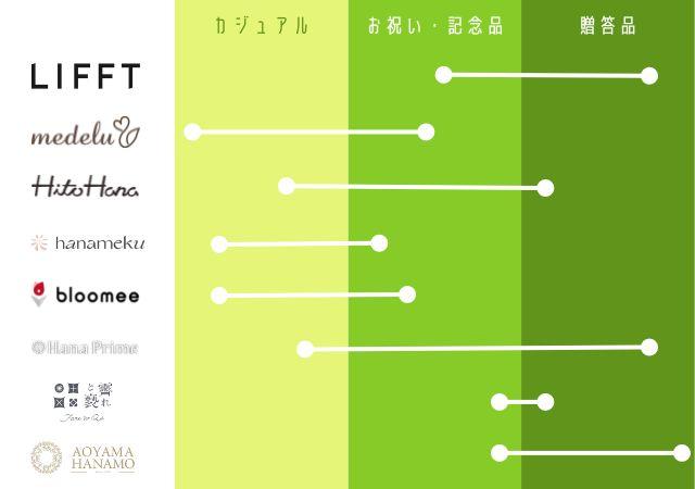 プレゼント向けお花の定期便マップ