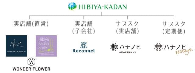 日比谷花壇のグループ図