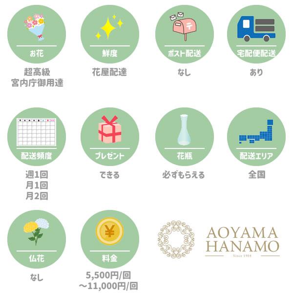 青山花茂の特徴一覧図