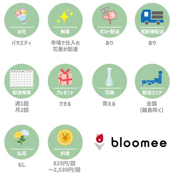 ブルーミー(bloomee)の特徴一覧図