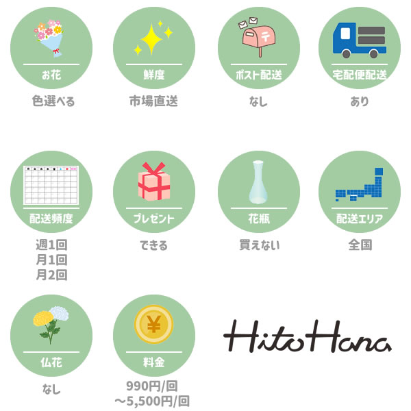 ひとはな(HutoHana)の特徴一覧図