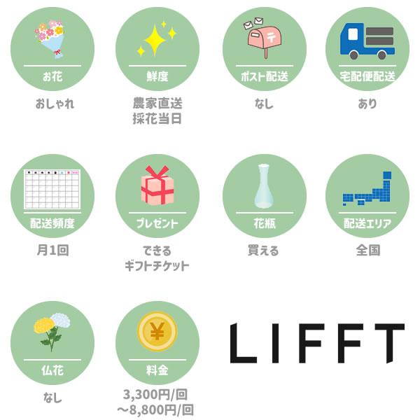 リフト(LIFFT)の特徴一覧図
