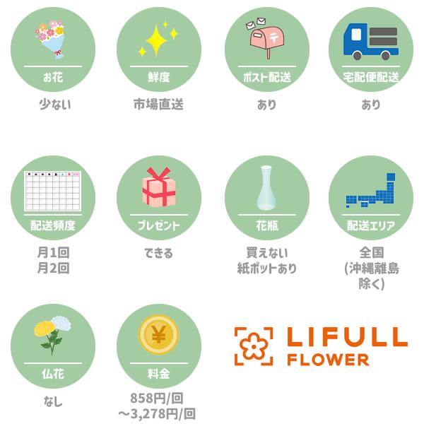 LIFULL FLOWER(ライフルフラワー)の特徴一覧図