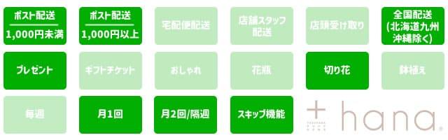 +hana(タスハナ)の特徴アイコン一覧