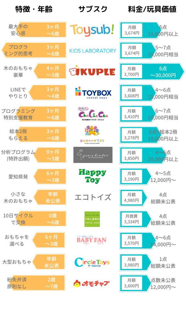 おもちゃ(知育玩具)のサブスクリプションの比較グラフ