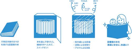 図書除菌機の画像