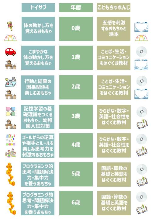 トイサブとこどもちゃれんじの、0歳から6歳まで年齢ごとの目的を比較した表。