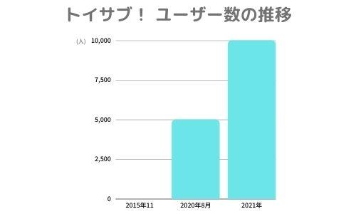 トイサブ!のユーザー数推移グラフ