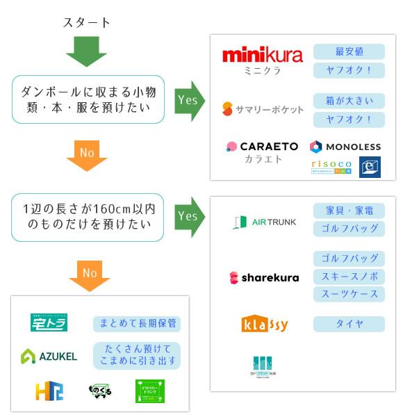 宅配型トランクルームの選び方チャート表