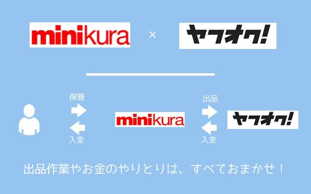 ミニクラ(minikura)からヤフオク!に出品する