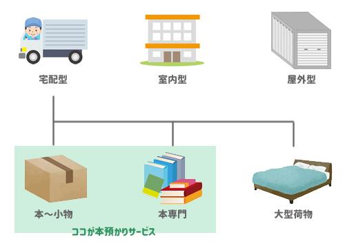 本の預かりサービスとは、宅配型トランクルームのなかでもダンボール保管ができるサービス
